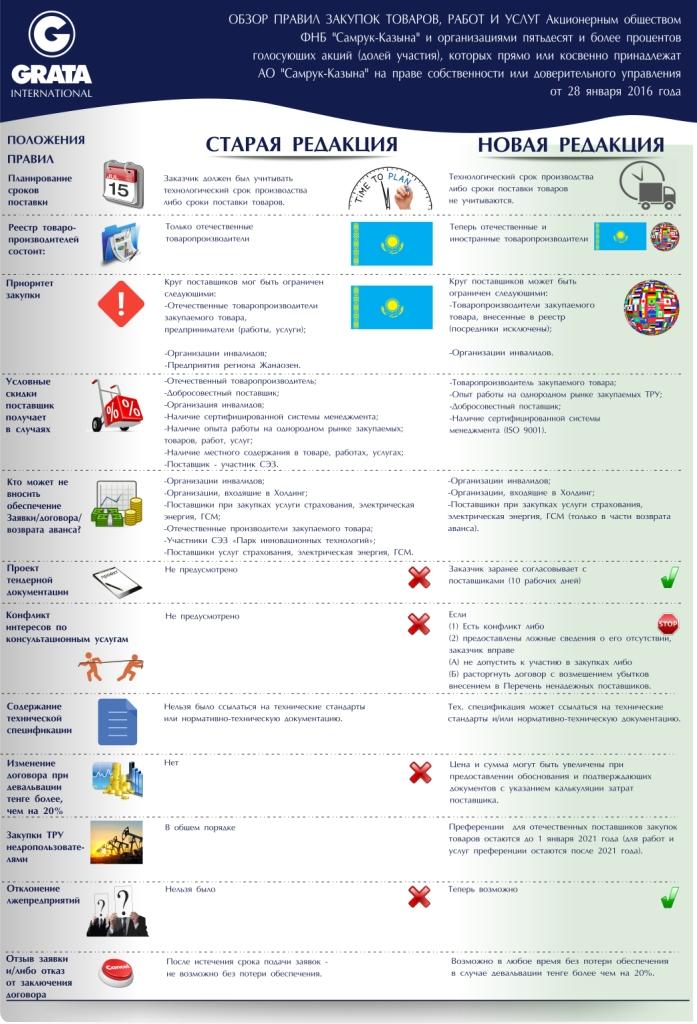 Обзор новые правила закупок СК.jpg